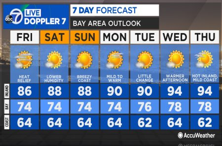 KGO7 Weather