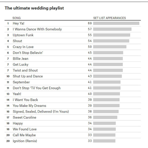 List Of Wedding Songs: The Ultimate Wedding Playlist