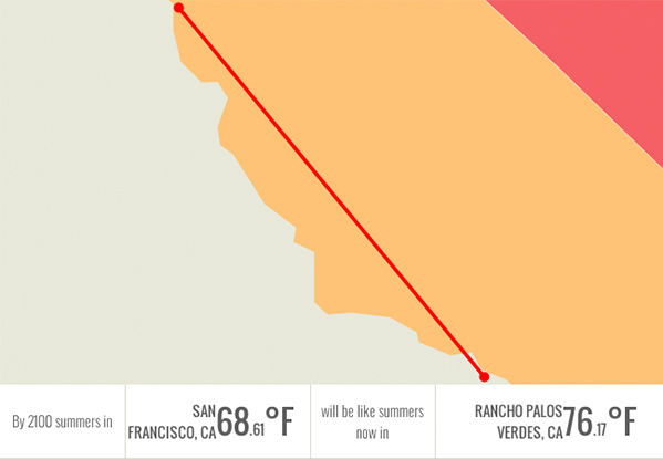 In 2100, San Francisco, CA will be having summers like Rancho Palos Verdes, CA: over 76 degrees. <span class=meta>Climate Central.org</span>