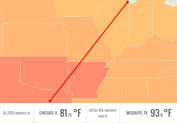 In 2100, Chicago, IL will be having summers like Mesquite, TX: over 93 degrees. <span class=meta>(Climate Central.org)</span>