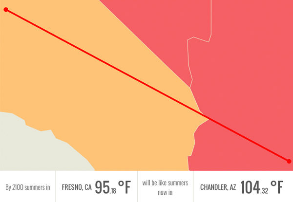 In 2100, Fresno, CA will be having summers like Chandler, AZ: over 104 degrees. <span class=meta>Climate Central.org</span>