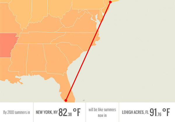 In 2100, New York, NY will be having summers like Lehigh Acres, FL: over 91 degrees. <span class=meta>Climate Central.org</span>