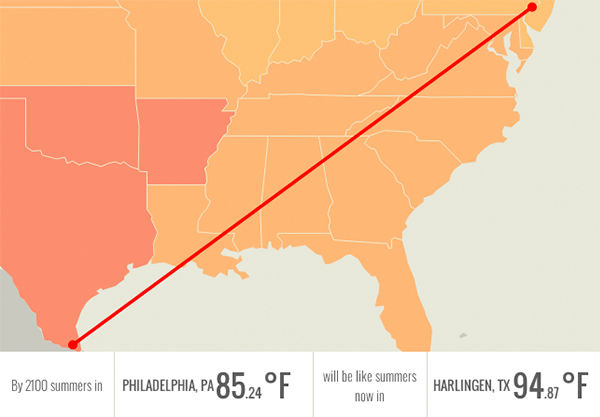 In 2100, Philadelphia, PA will be having summers like Harlingen, TX: over 94 degrees. <span class=meta>Climate Central.org</span>
