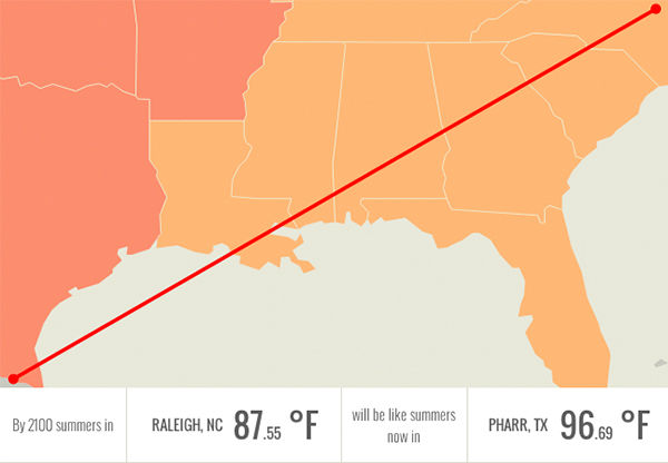 In 2100, Raleigh, NC will be having summers like Pharr, TX: over 96 degrees. <span class=meta>Climate Central.org</span>