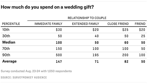 A Lot Of Diffe Often Contradictory Advice About Whether The Size Your Gift Needs To Be Commensurate With Party At Wedding