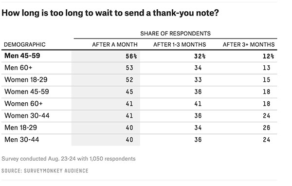 If I Had To Guess The Demographic Subset In Poll Who Were Very Adamant About Receiving Thank You Card Within A Month Would Not Have Expected That