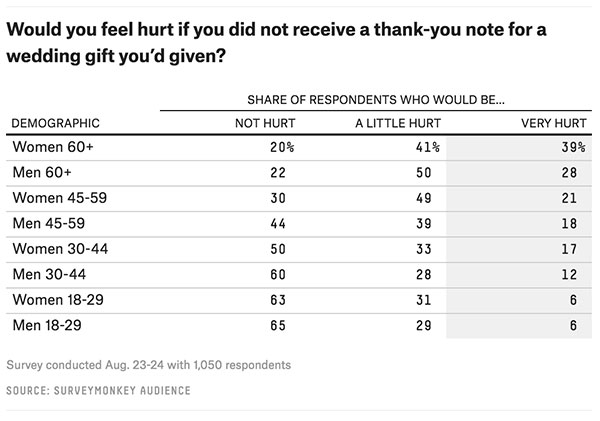 Overall 78 Percent Of Those Older Than 60 Said They Would Be A Little Or Very Hurt If Did Not Receive Thank You Note For Wedding Gift