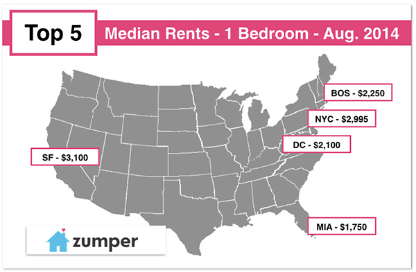 STICKER SHOCK You wont believe how much it costs to rent an