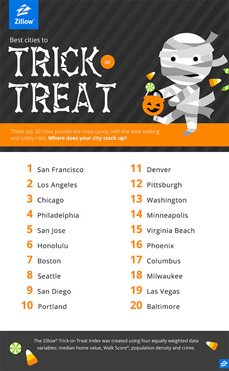 Zillow.com releases the top 20 cities for trick-or ...