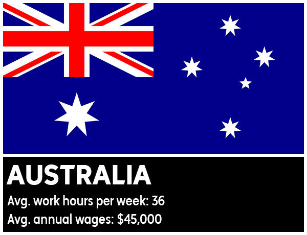 Australia - Average work hours per week: 36. Average annual wages: &#36;45,000 <span class=meta>(Photo&#47;WikiMedia Commons)</span>