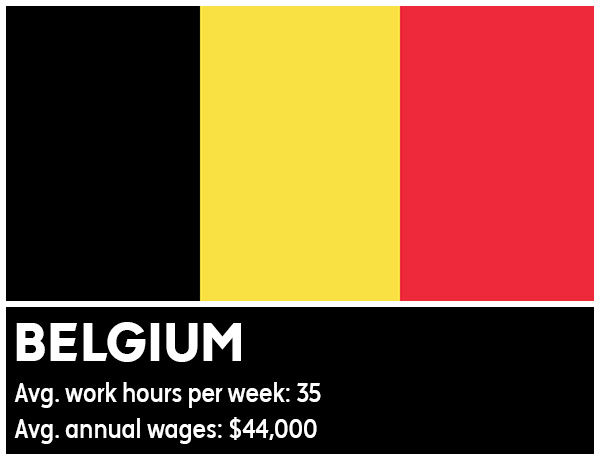 Belgium - Average work hours per week: 35. Average annual wages: &#36;44,000 <span class=meta>(Photo&#47;WikiMedia Commons)</span>
