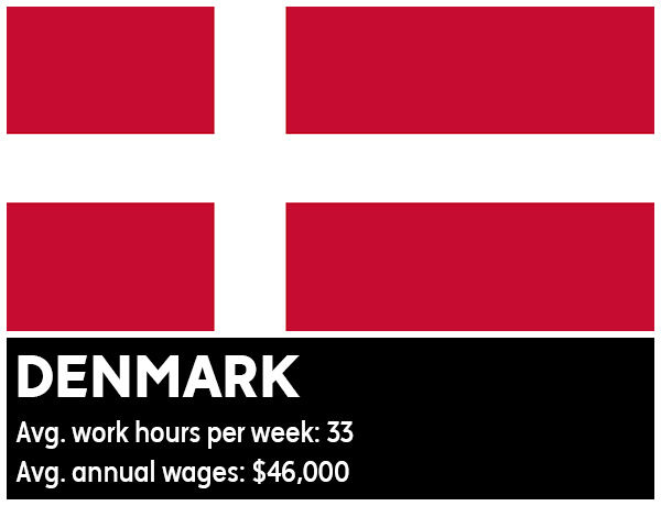 Denmark - Average work hours per week: 33. Average annual wages: &#36;46,000 <span class=meta>(Photo&#47;WikiMedia Commons)</span>