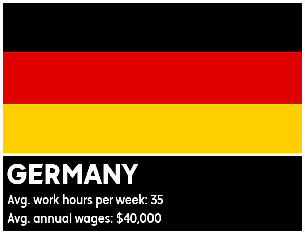 Germany - Average work hours per week: 35. Average annual wages: &#36;40,000 <span class=meta>(Photo&#47;WikiMedia Commons)</span>