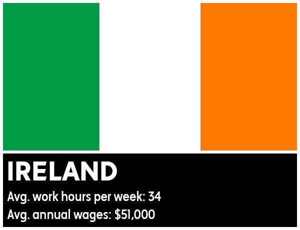 Ireland - Average work hours per week: 34. Average annual wages: &#36;51,000 <span class=meta>(Photo&#47;WikiMedia Commons)</span>