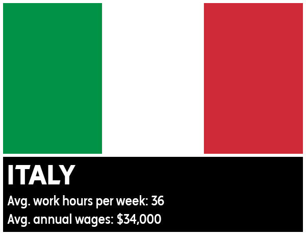 Italy - Average work hours per week: 36. Average annual wages: &#36;34,000 <span class=meta>(Photo&#47;WikiMedia Commons)</span>