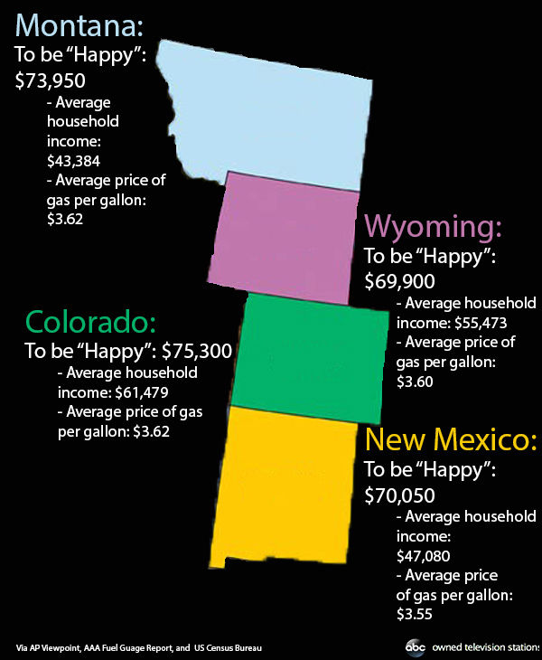 How much it costs to &#39;be happy&#39; in Montana, Colorado, Wyoming, and New Mexico. <span class=meta>(Hannah Gregg &#47; ABC Owned Television Stations)</span>