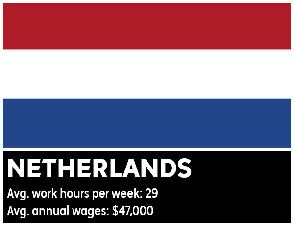 Netherlands - Average work hours per week: 29. Average annual wages: &#36;47,000 <span class=meta>(Photo&#47;WikiMedia Commons)</span>