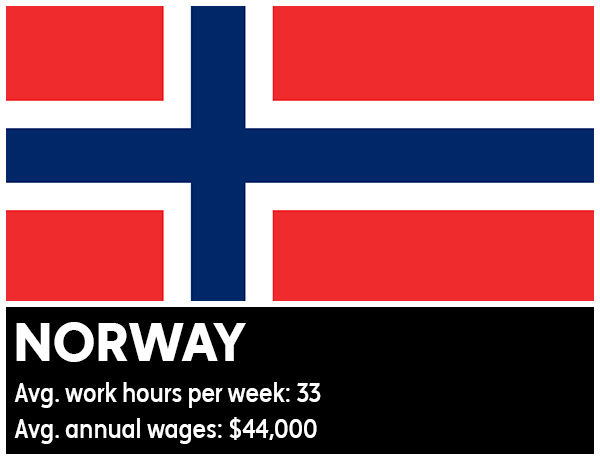 Norway - Average work hours per week: 33. Average annual wages: &#36;44,000 <span class=meta>(Photo&#47;WikiMedia Commons)</span>