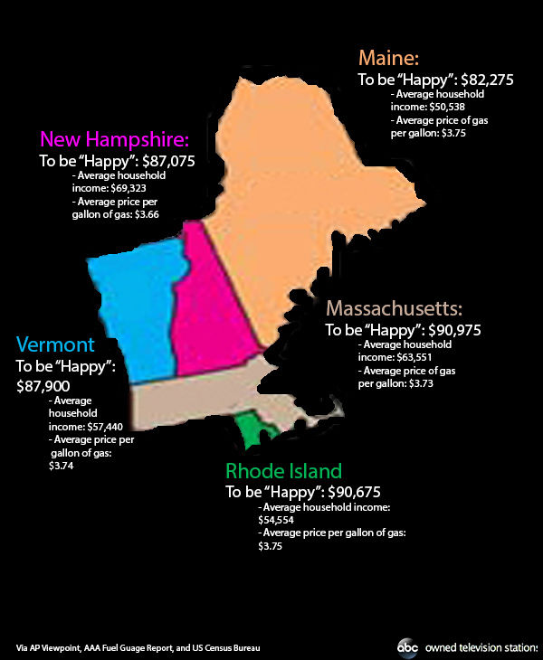 How much it costs to &#39;be happy&#39; in Vermont, New Hampshire, Rhode Island, Massachusetts, and Maine. <span class=meta>(Hannah Gregg &#47; ABC Owned Television Stations)</span>