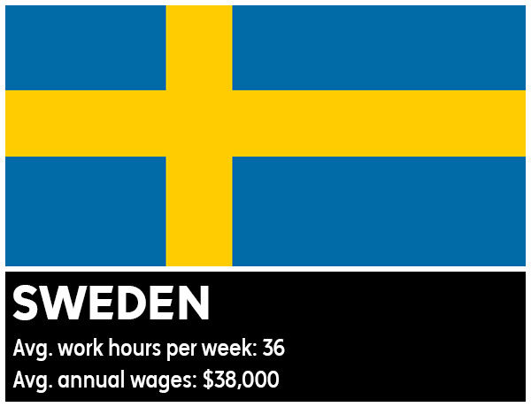 Sweden - Average work hours per week: 36. Average annual wages: &#36;38,000 <span class=meta>(Photo&#47;WikiMedia Commons)</span>