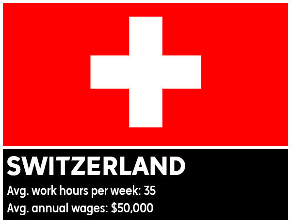Switzerland - Average work hours per week: 35. Average annual wages: &#36;50,000 <span class=meta>(Photo&#47;WikiMedia Commons)</span>