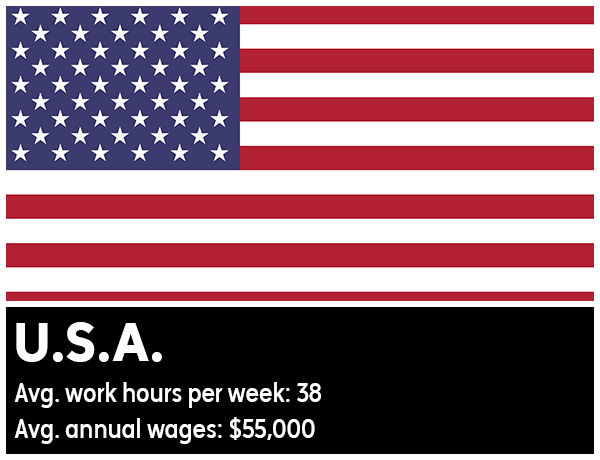 U.S.A. - Average work hours per week: 38. Average annual wages: &#36;55,000 <span class=meta>(Photo&#47;WikiMedia Commons)</span>