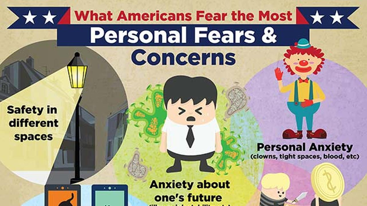 Chapman University released a study on Americans greatest fears.