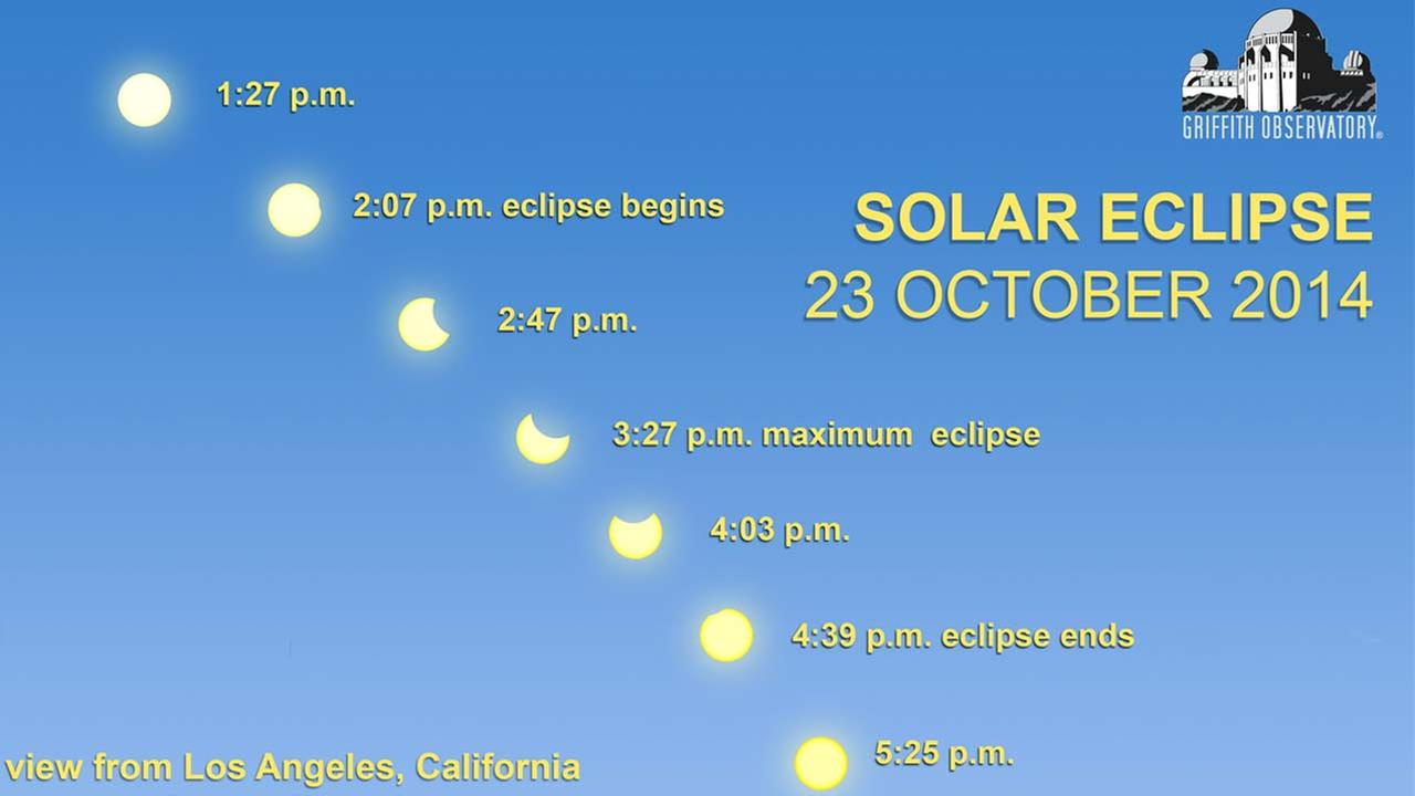 This graphic from the Griffith Observatory shows the progression of the partial solar eclipse.