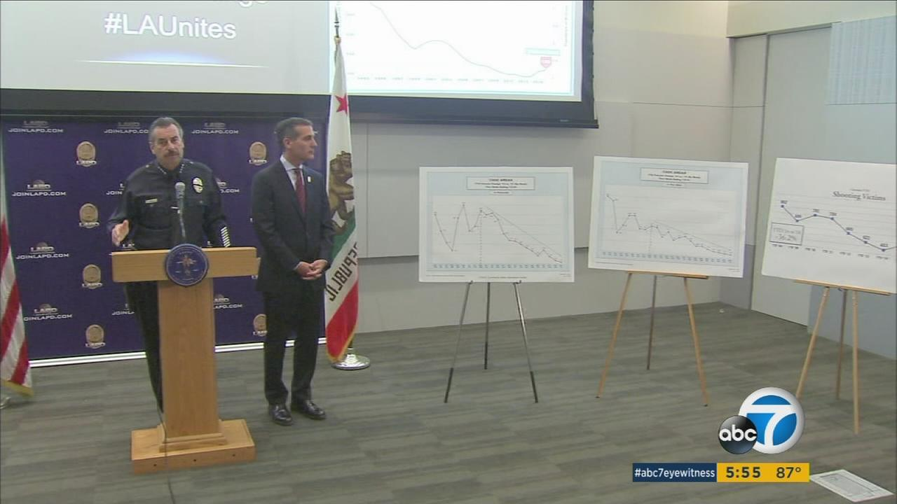 Violent crime in Los Angeles has increased by 16 percent, according to the mid-year crime statistics report released by the Los Angeles Police Department.