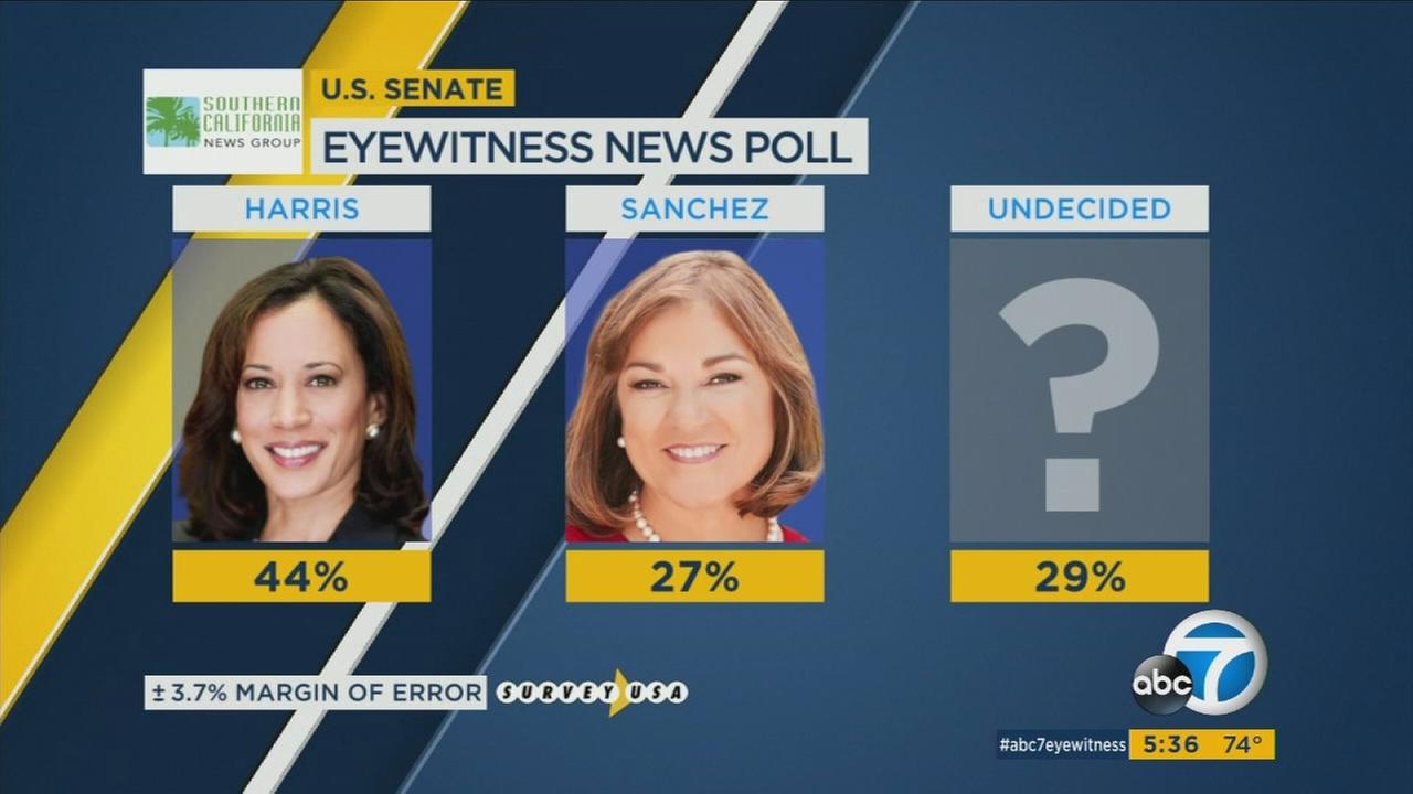 Kamala Harris is leading fellow Democrat Loretta Sanchez in the campaign for Californias first open U.S. Senate seat in 24 years.