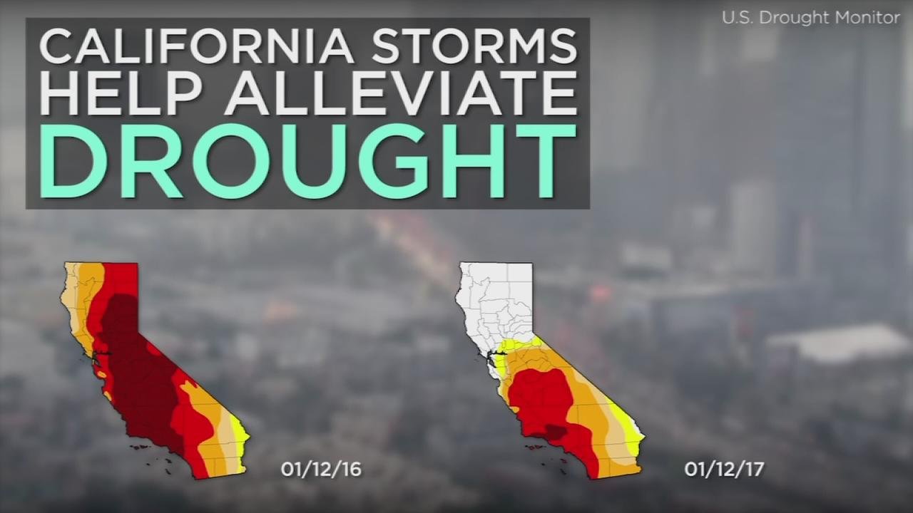 Storms across California have successfully raised the percentage of the state free from the drought from 3 to 42 percent.