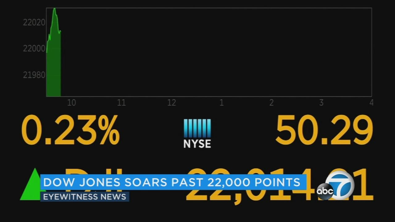 You could say the Dow cruised to 22,000: The blue chip index rose to its latest milestone without much excitement or drama as aerospace giant Boeing and a few other companies did most of the work.