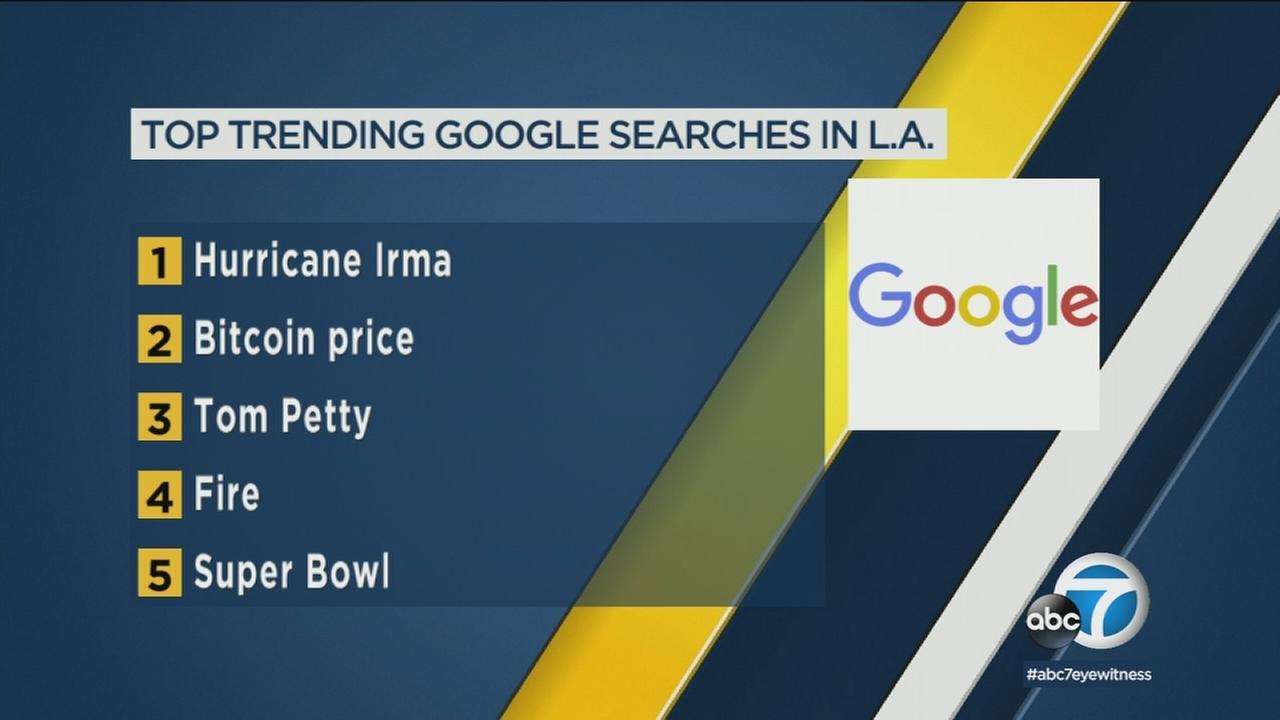 A graphic shows the top trending Google searches in Los Angeles in 2017.