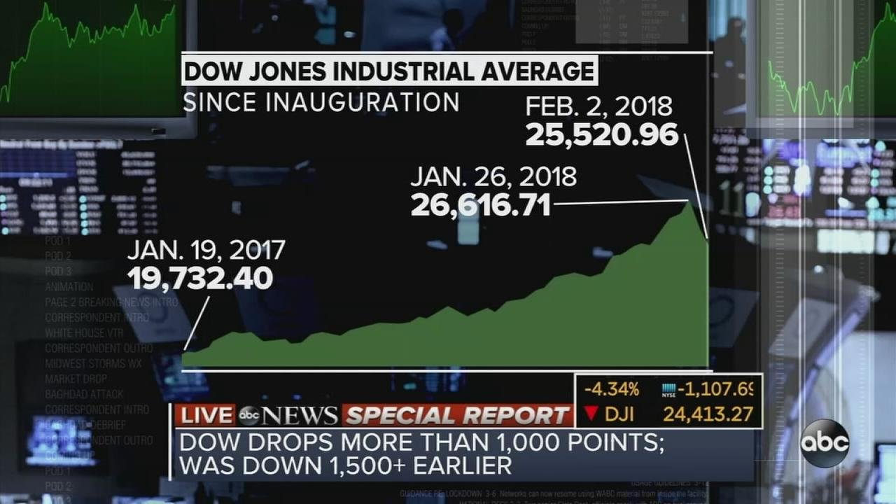 The Dow Jones industrial average briefly plunged nearly 1,600 points Monday, Feb. 5, 2018.