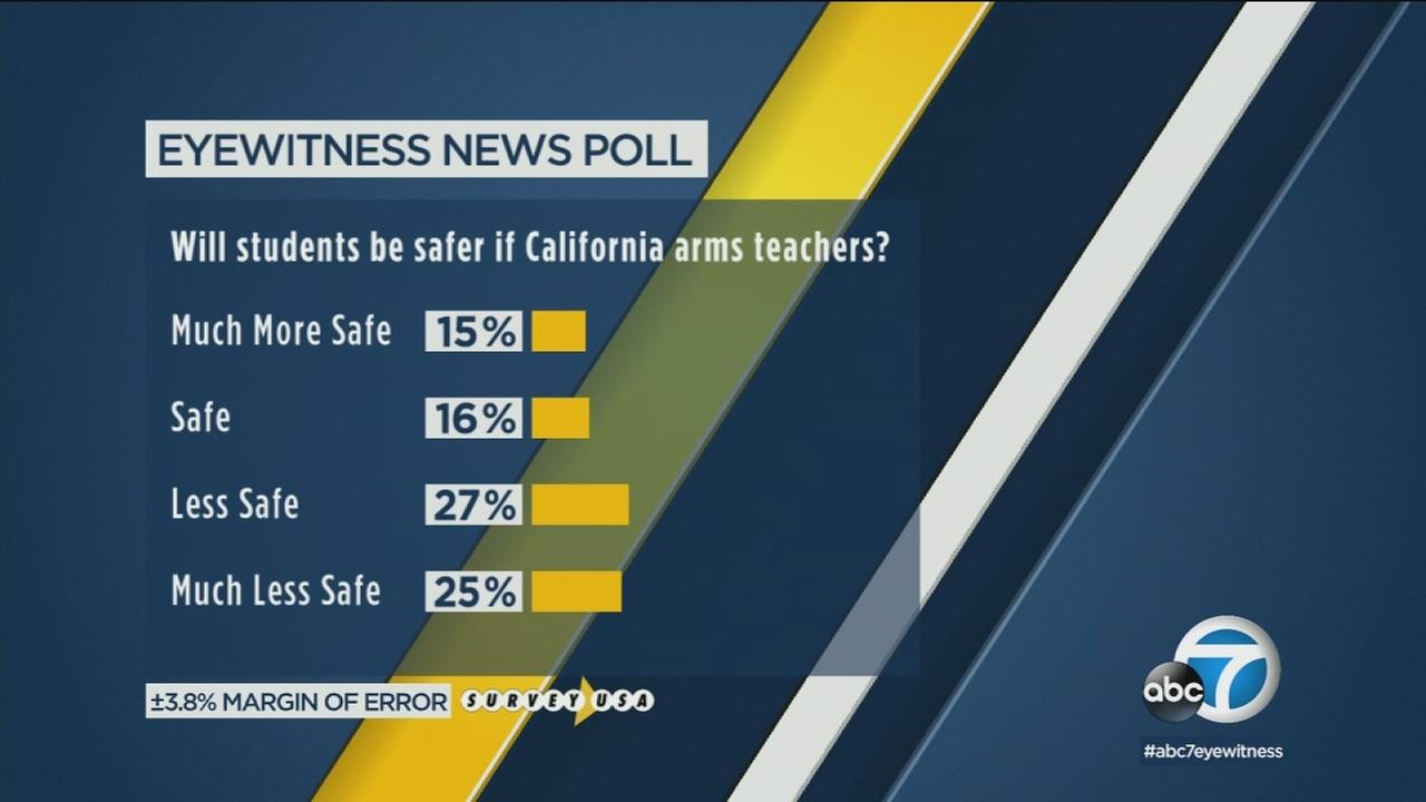 Three in 10 California voters said that arming school teachers would make students safer, according to an exclusive Eyewitness News poll.