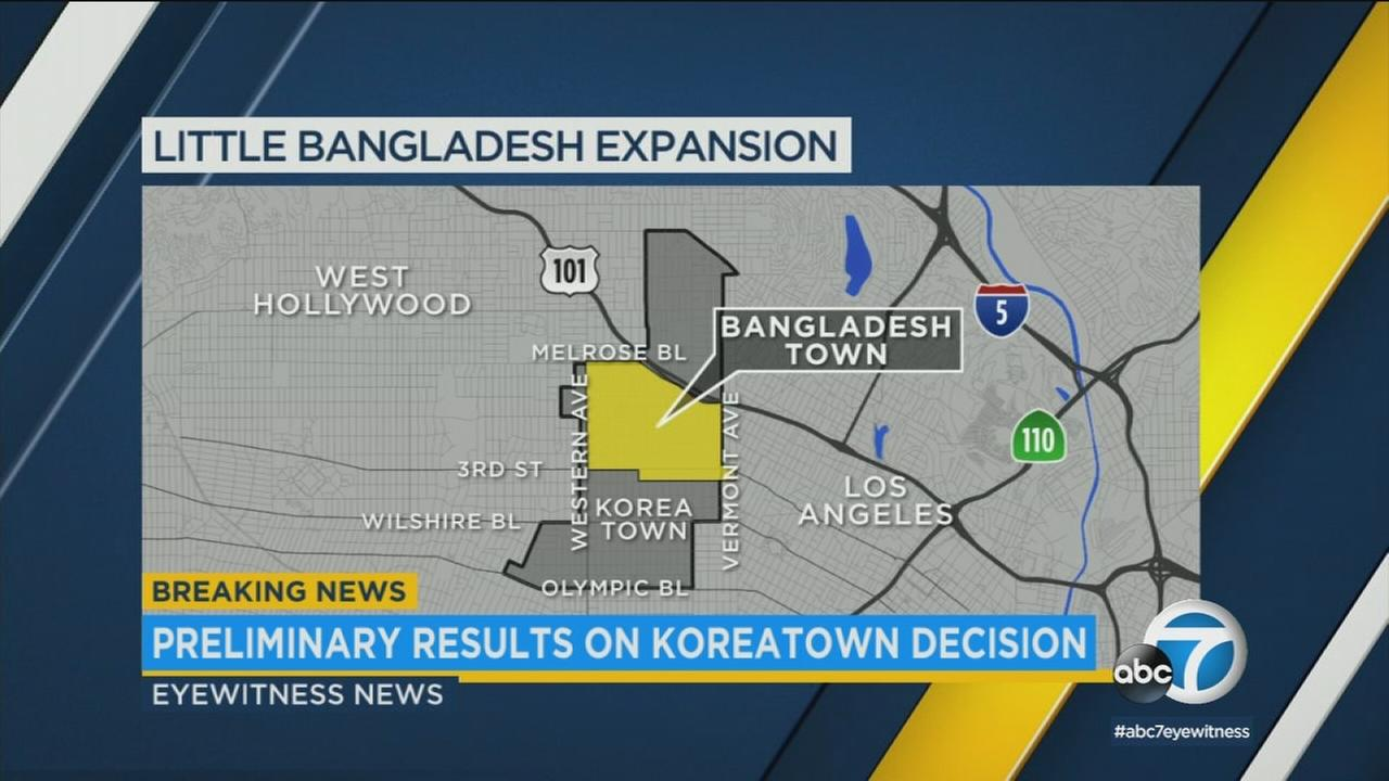 Among the 19,126 votes counted, 18,884 of them elected against dividing Koreatown to include a Bangladesh Town.