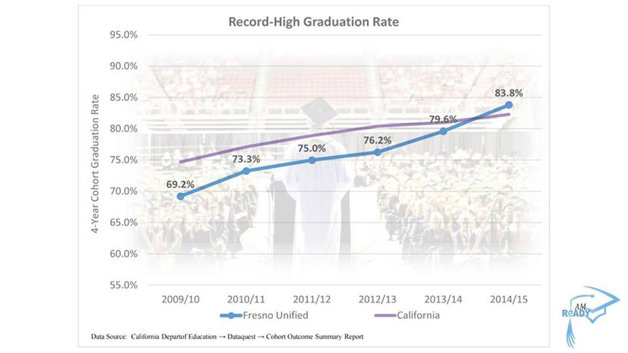 Graduation Rates hit Record High