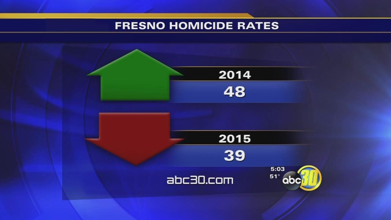 Fresno City and County report drop in murders for 2015