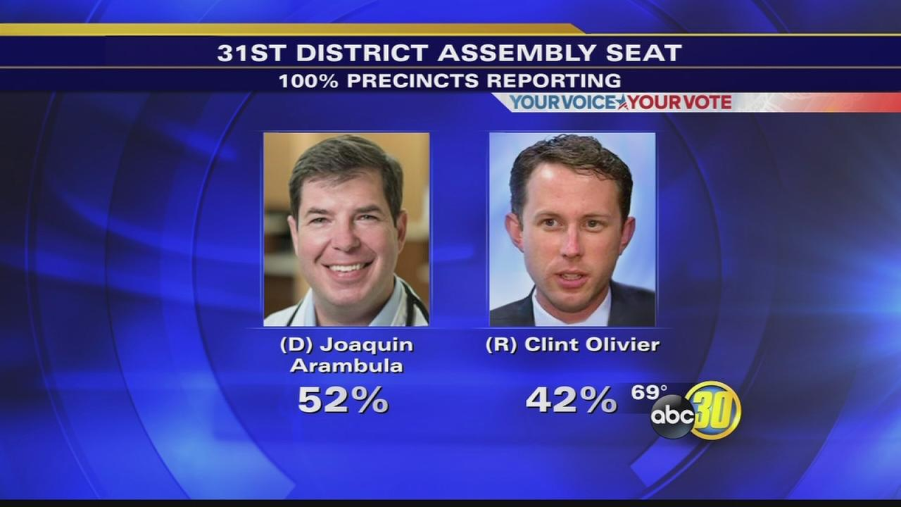 Joaquin Arambula in the lead for the 31st Assembly District seat