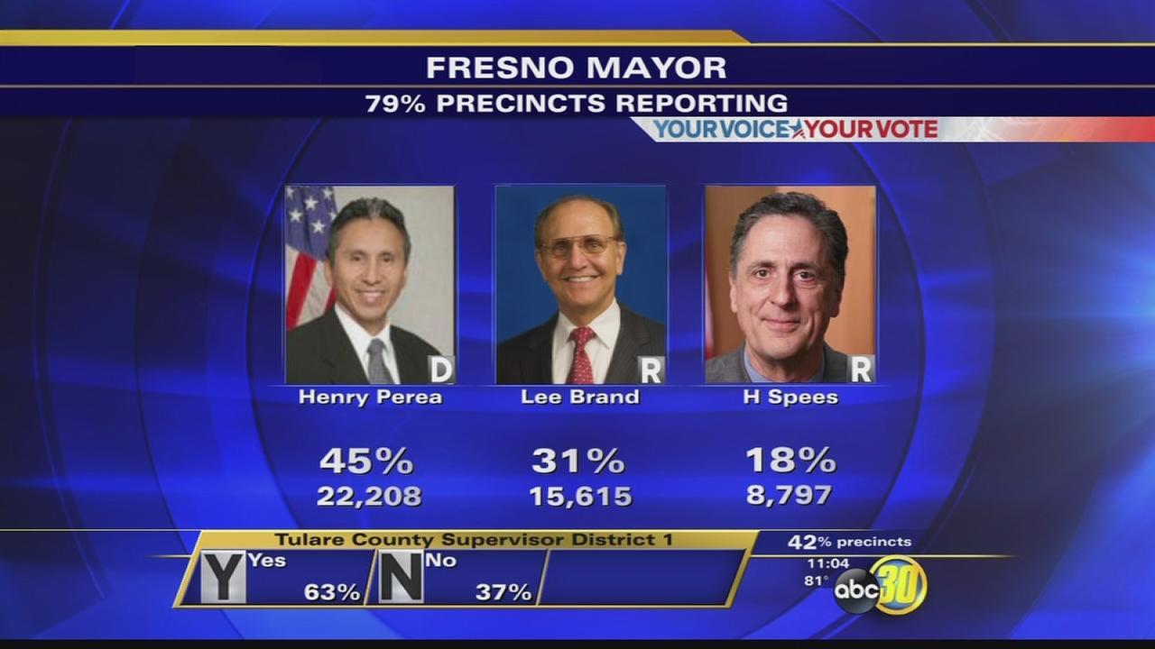 Runoff election seems likely in Fresno mayor race