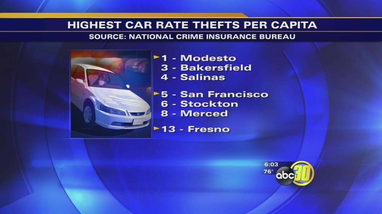 Study shows drop in Fresno auto theft rate