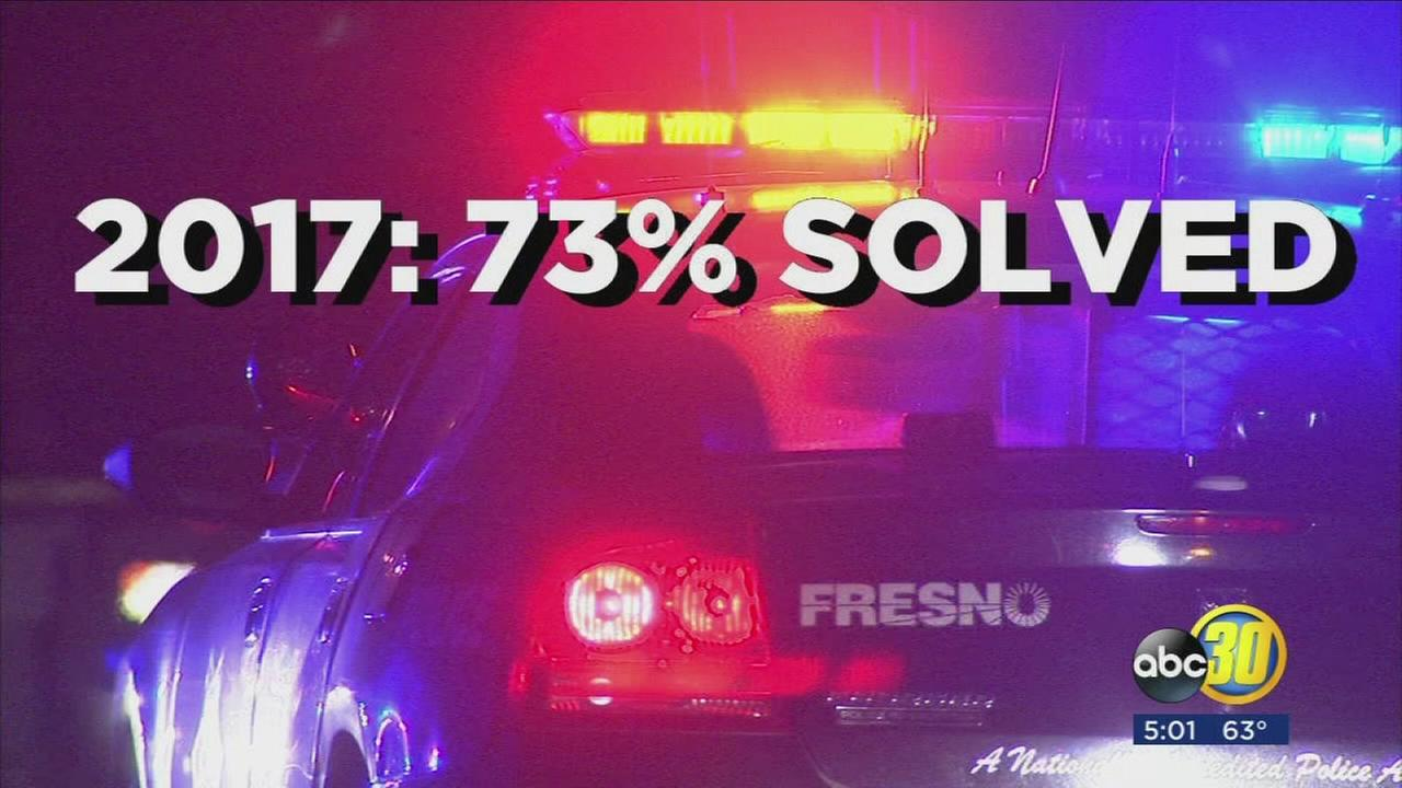 Homicide numbers 31 percent higher than last year, police says