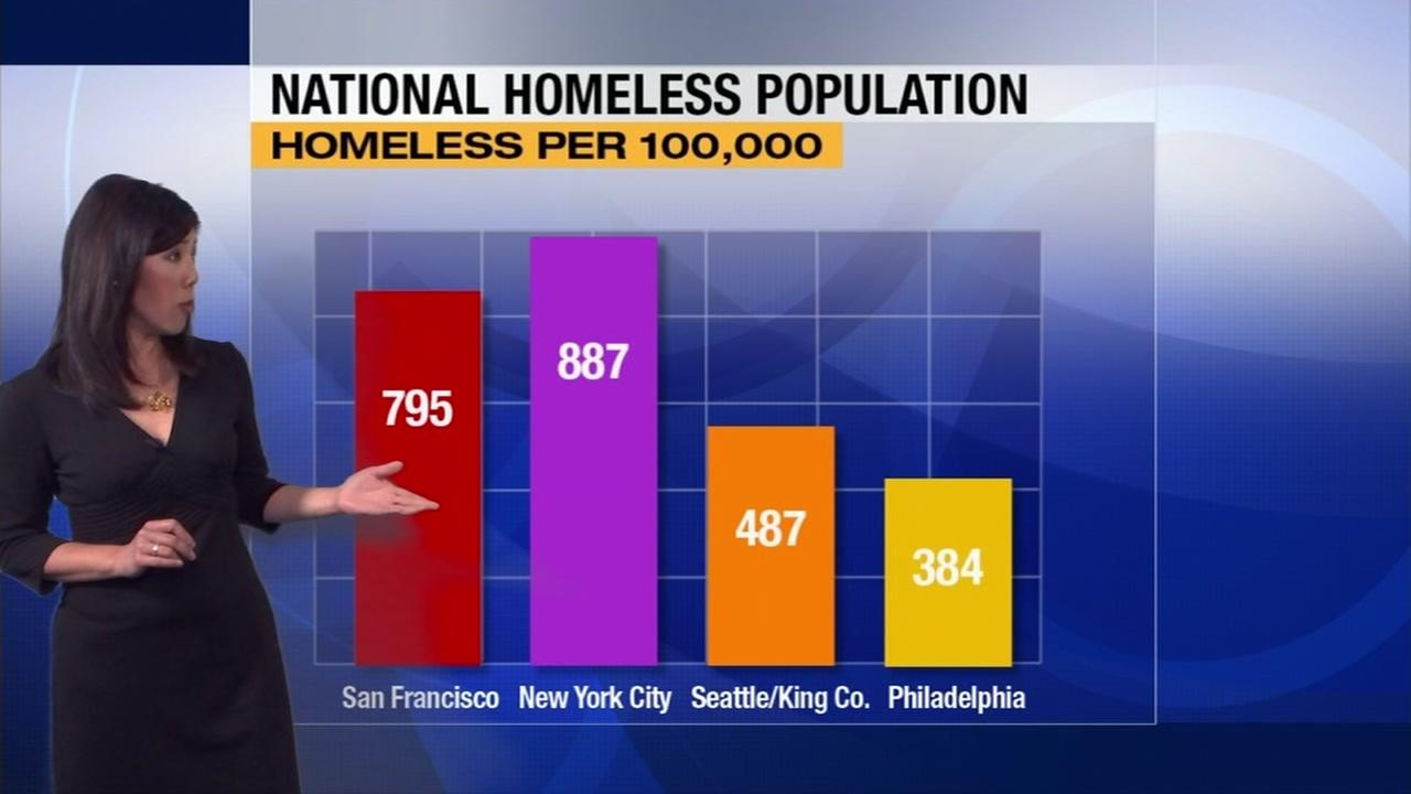 A graph shows San Francisco ranks second to New York in homelessness.