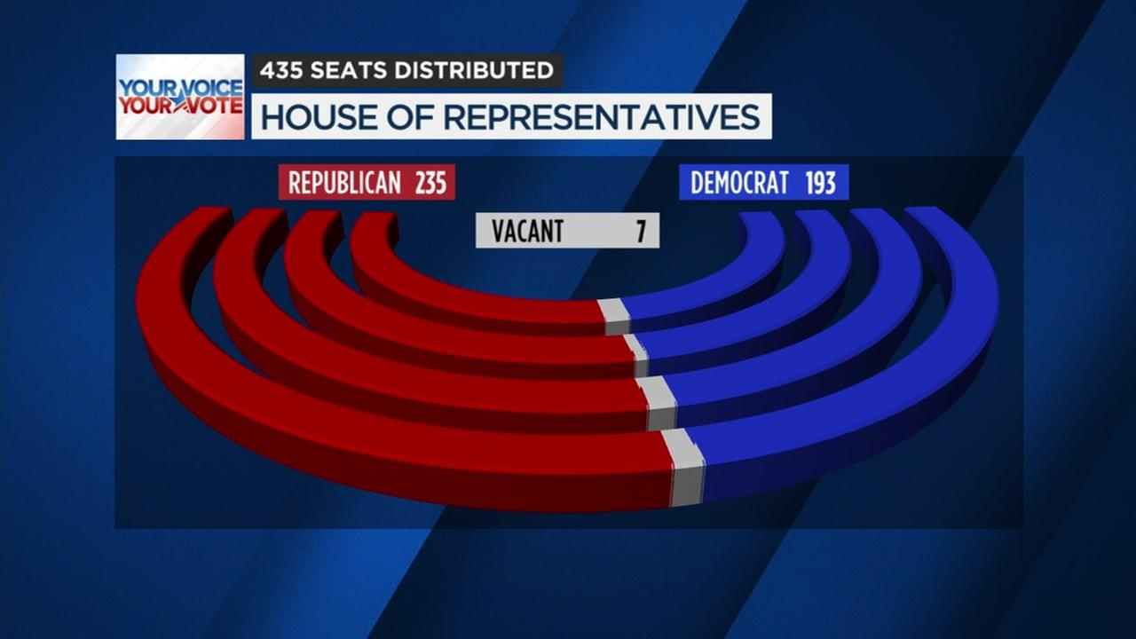 This graphic shows how the 435 House of Representatives seats are distributed.