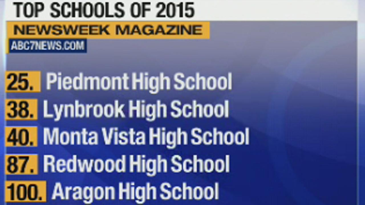 Newsweek top high school rankings