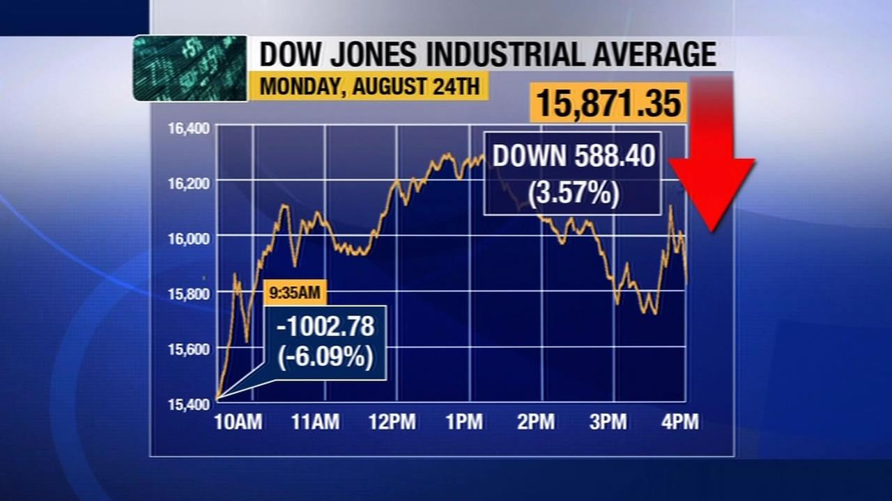 Stocks bounced around wildly and the Dow plunged again, dropping nearly 600 points on Monday, August 24, 2015.