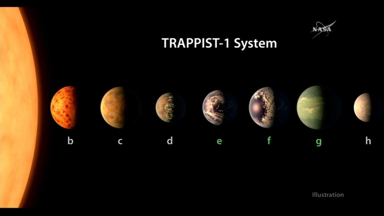 A NASA graphic shows the Trappist One system of recently discovered planets.