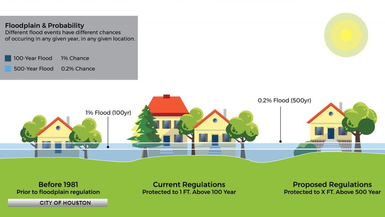 New floodplain rules require houston buildings to stand tall over new floodplain rules require houston buildings to stand tall over floods abc13 pooptronica
