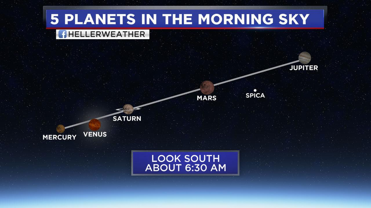 Look up! Five planets visible in sky   abc13.com