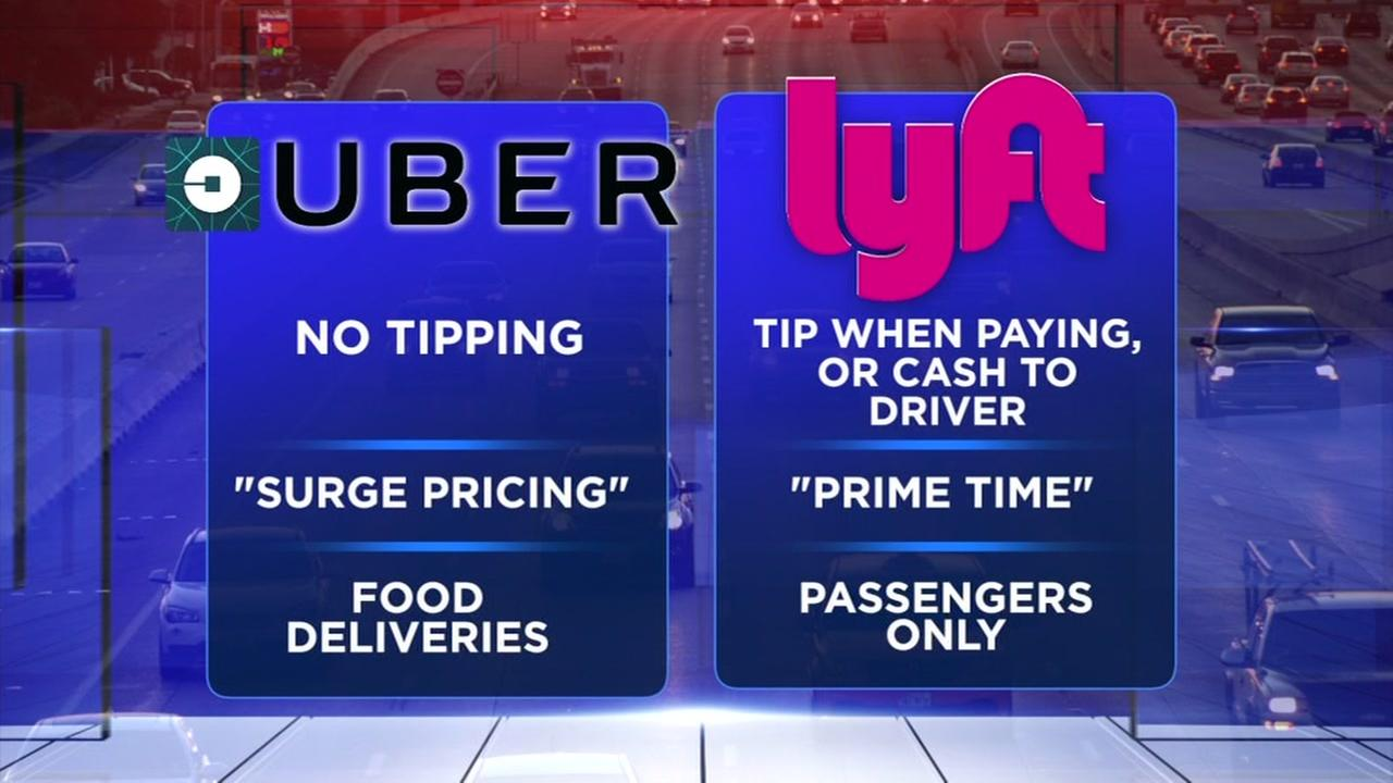 Whats the difference between Uber and Lyft?
